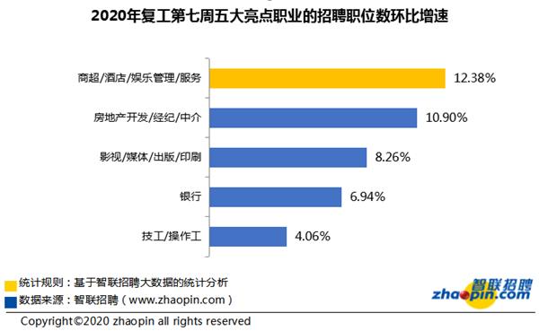 智联招聘:复工第七周求职竞争超去年同期 7成企业工资发放成问题