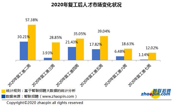 智联招聘:复工第七周求职竞争超去年同期