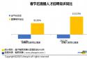 智联招聘:疫情下直播行业招聘需求逆势上涨 平均薪酬达9845元/月