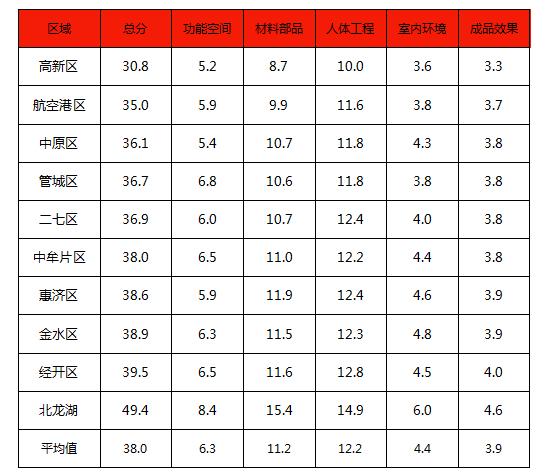 郑州成品住宅样板套分区域品质榜(2019)发布