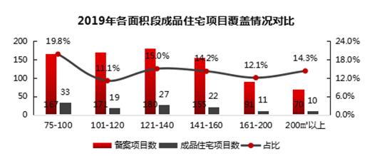 郑州成品住宅样板套分面积段品质榜(2019)发布