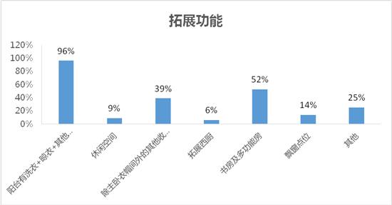 《郑州成品住宅样板套品质榜单》宏观采样数据解读