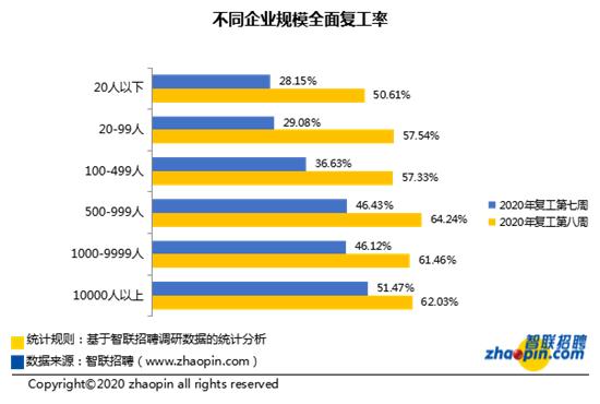 智联招聘:复工第八周平均招聘薪酬8800元/月