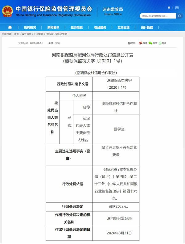 河南临颍县农信联社资本充足率不符合监管要求被罚款20万元