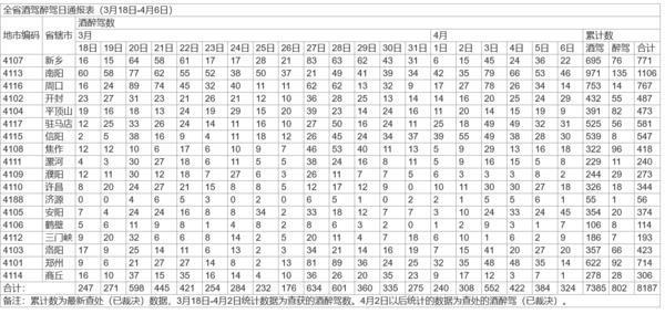 清明假期河南交警查处酒驾数据出炉 南阳最多 商丘和鹤壁最少