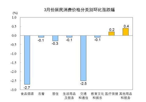数据显示:2020年3月份居民消费价格同比上涨4.3%