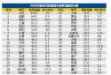 智联招聘发布大数据:今年春季全国白领竞争指数高达46.3:1