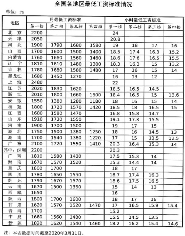 31省份最低工资调整出炉 上海最高为2480元