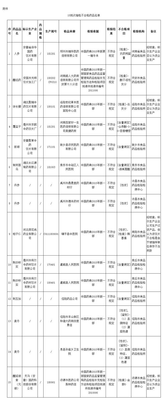 河南通报15批次药品抽检不合格 河南越人大药房、郑州瑞华医药等企业单位所售药品上榜