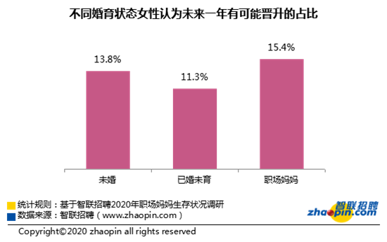 智联招聘发布2020年职场妈妈生存状况调查报告 四分之一为家庭放弃事业