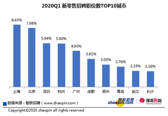 智联招聘:新零售招聘需求逆势上涨 平均招聘薪酬为11488元/月