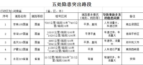 河南交警总队曝光10名终生禁驾人员 通报50辆违法未处理较多车辆