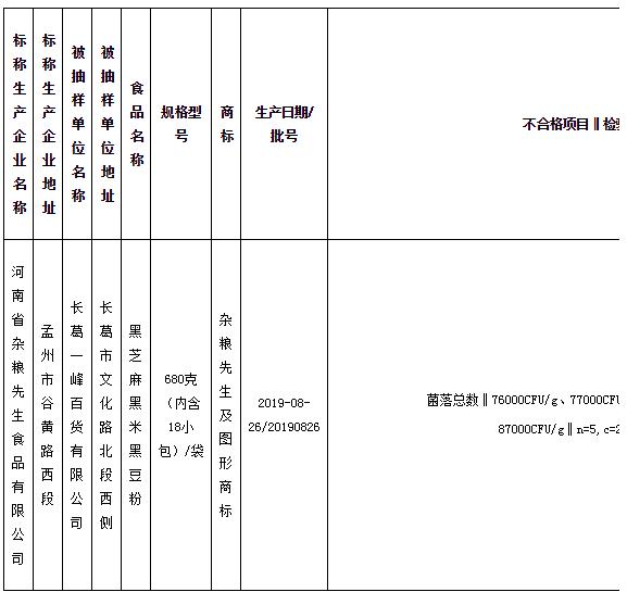 """河南省杂粮先生食品有限公司存在八项问题 上不合格""""黑名单"""""""