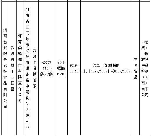 河南省市场监督管理局开展监督检查 河南省武陟县武怀食品有限公司不合格