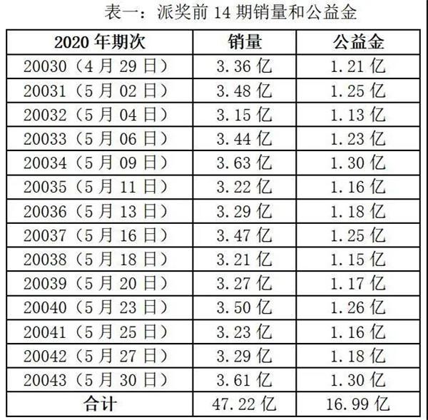 """体彩大乐透9.9亿大派奖""""赛程""""过半 送出156注一等奖"""