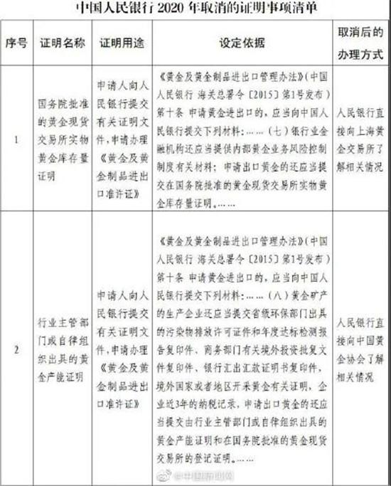 便民措施!央行取消户口迁移证明等证明事项11项