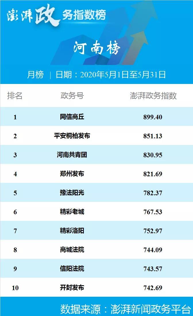 好消息!网信商丘再夺澎湃政务指数5月全国地市榜和河南榜双项冠军