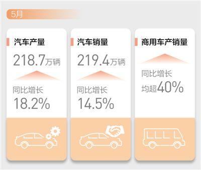 5月汽车销量增长14.5% 汽车市场 产销两旺