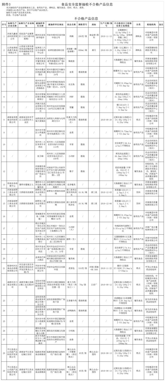 河南通告29批次食品不合格 河南大张实业、郑州全日鲜生活便利店等商超上榜
