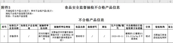 河南省市场监管局通告:邓州市万客隆超市销售的1批次粽子不合格