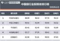 """郑州银行入围人民网5月份""""中国银行业新媒体排行榜""""前20强"""