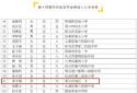 邓州市城区一小学生唐子桐荣获第十四届宋庆龄奖学金