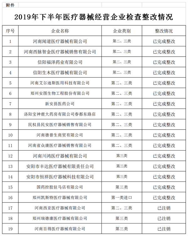 河南发布通告:对存在问题的19家医疗器械经营企业进行整改