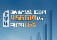 中国经济半年报出炉!二季度全国GDP由负转正增长3.2%