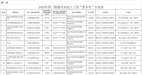 """河南通告一批拖欠农民工工资""""黑名单"""" 河南华普建设、达双商贸等12家企业上榜"""