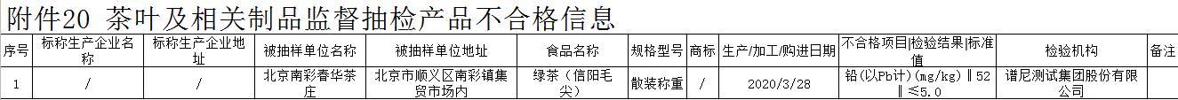 北京通告6批次食品不合格 1批次散装信阳毛尖铅超标