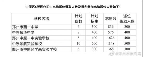 """郑州市区民办初中学校电脑派位结果""""出炉"""" 快来查询!"""