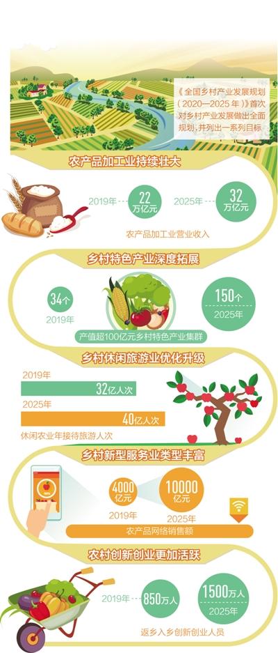 农村创新创业更活跃 中国首次对乡村产业发展做出全面规划