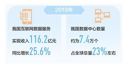 2019年我国互联网数据服务实现收入116.2亿元