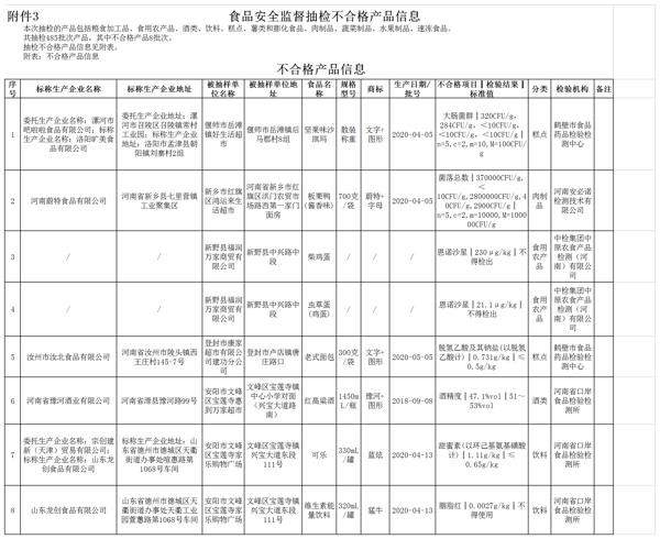 河南通告8批次食品不合格 河南蔚特食品、豫河酒业等企业产品上榜