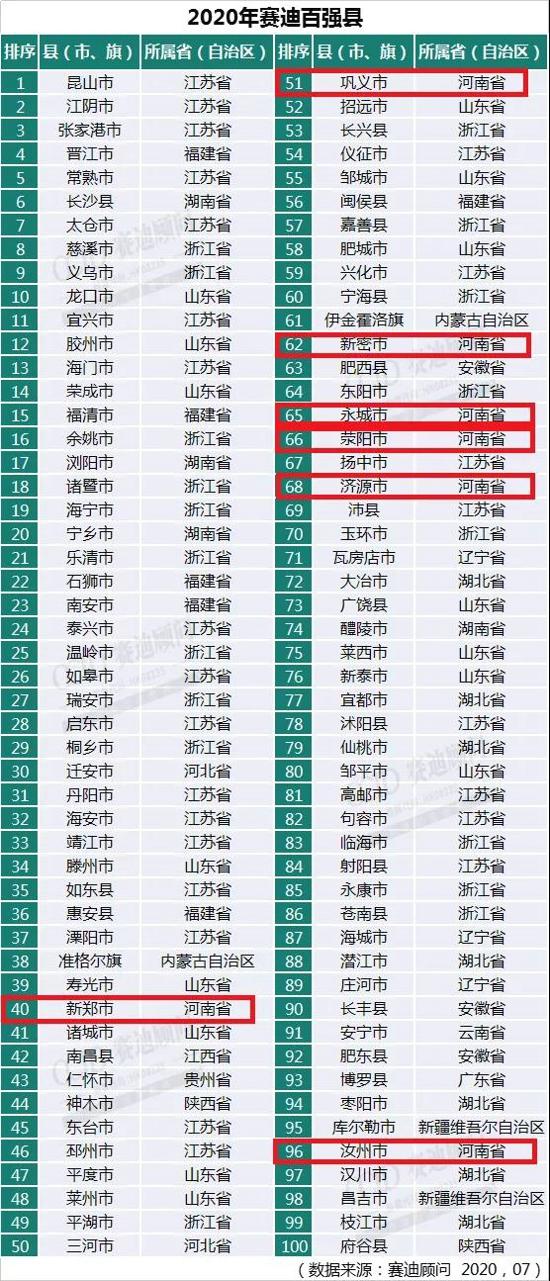 【榜单】2020中国县域经济百强榜发布,郑州新郑、巩义等4市上榜