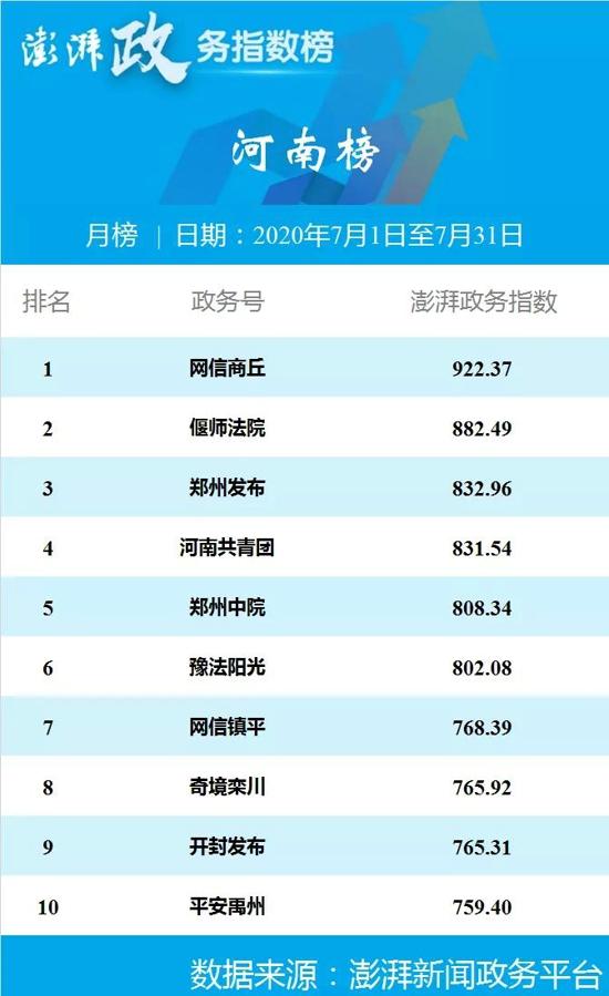 喜讯!网信商丘荣获全国地市宣传榜和河南榜双冠军!