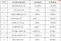 公告!商丘虞城县教体局依法取缔一批无证幼儿园