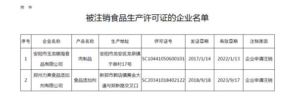 河南省市场监督管理局:安阳市玉龙娜海食品、郑州力昊食品添加剂两家公司食品生产许可证被注销