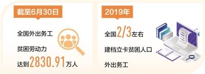 上半年外出务工贫困劳动力达去年总数103.73%