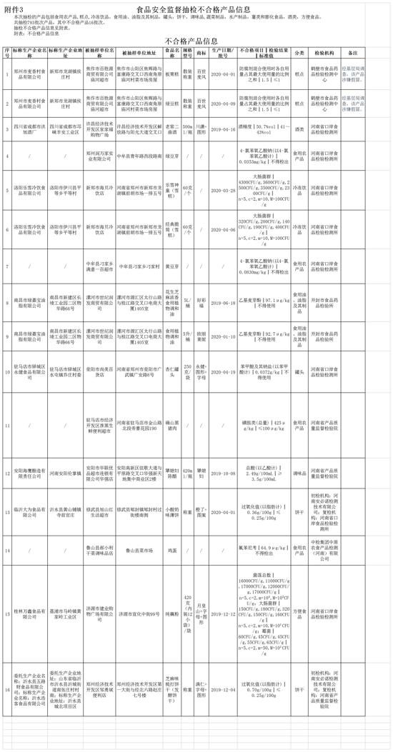 河南通告16批次食品不合格 郑州润万家实业、新郑市海贝冷饮店等多家商超所售产品上榜