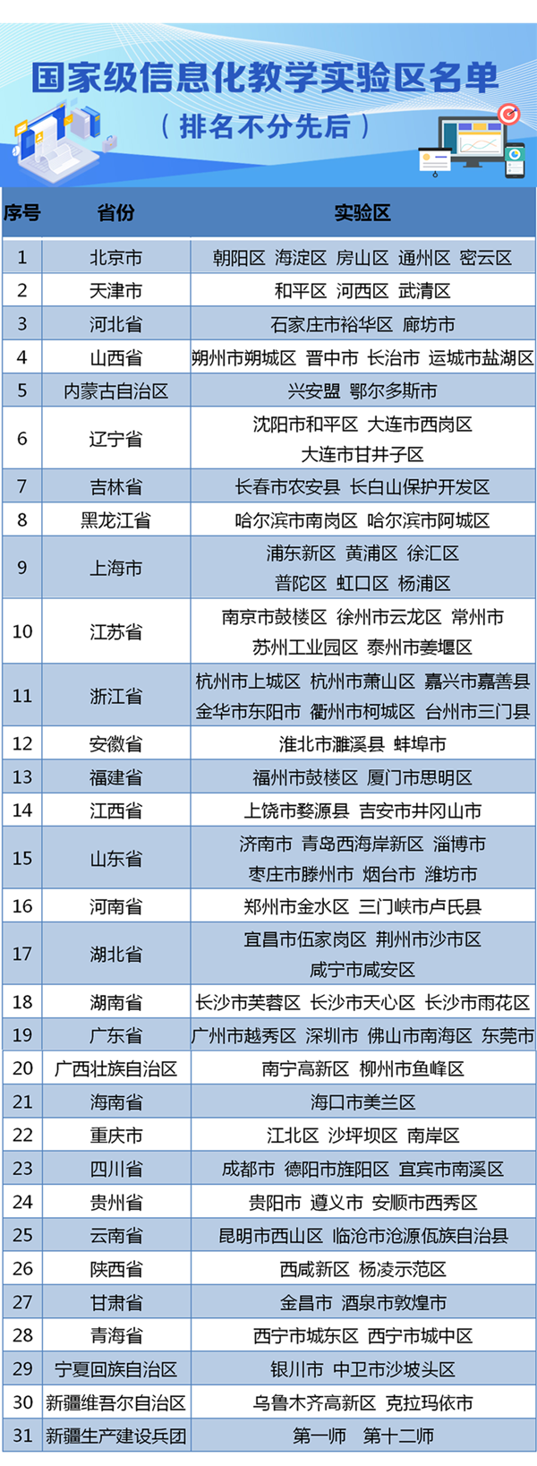 国家级信息化教学实验区名单来了!河南这俩地方入选