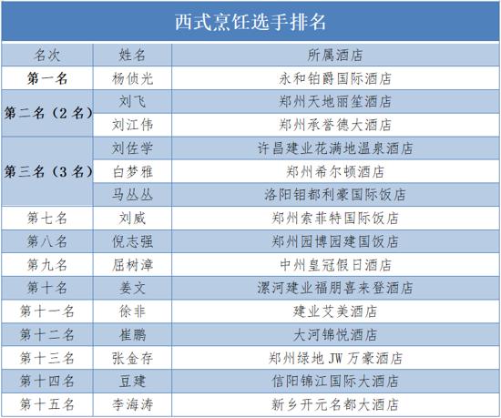 2020年河南省旅游饭店行业职业技能竞赛获奖名单新鲜出炉!