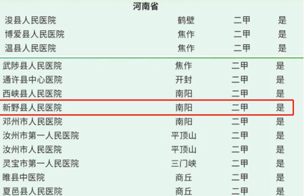 """新野县人民医院第三次获得""""中国县级医院500强""""称号"""
