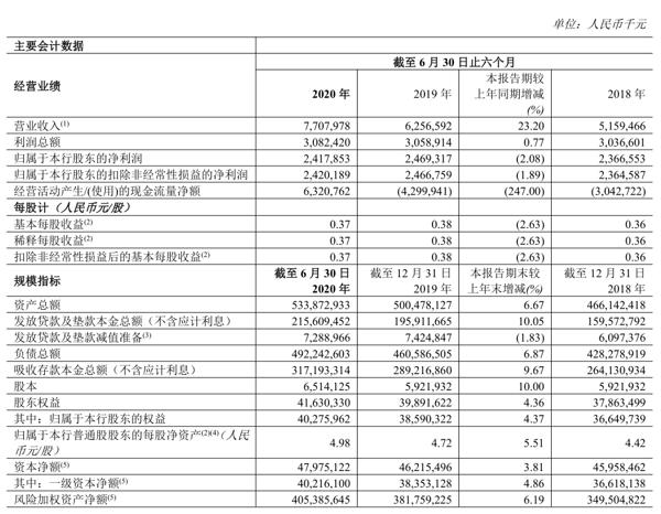 总资产5338.73亿元 郑州银行半年报出炉!净利润24.73亿元 瞄准这几大行业加大信贷投放