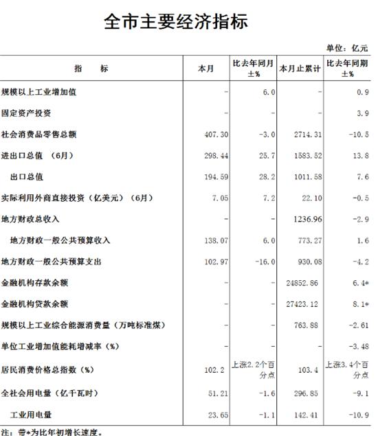 2020年前7个月郑州市财政总收入1236.96亿元