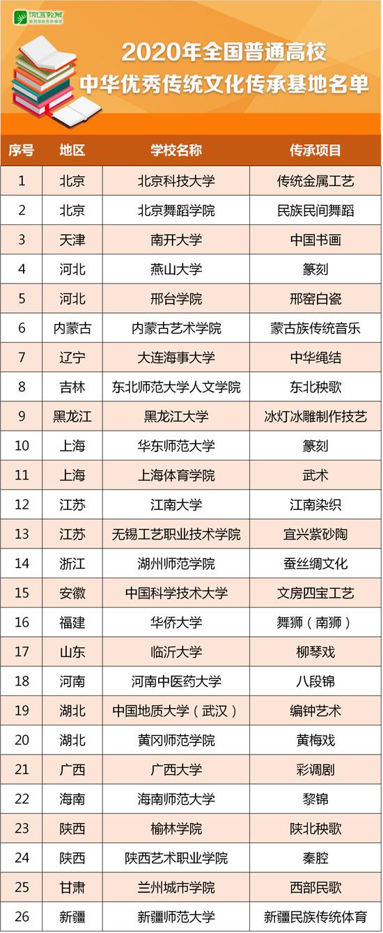 中华优秀传统文化传承基地名单公示 看看你的学校上榜没?