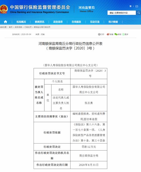 国华人寿商丘中支被罚款12万元:编制虚假报表、资料虚列费用、面访单造假