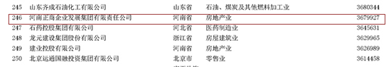 正商集团连续4年蝉联中国民营企业500强