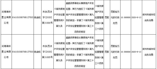 河南锦轩置业因超越资质等级从事房地产开发经营被罚款20万元