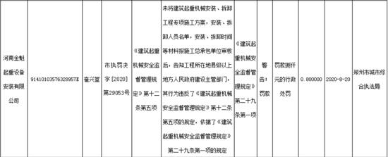 河南金魁起重设备安装有限公司因违反建筑起重机械安全监督管理规定被罚款8000元